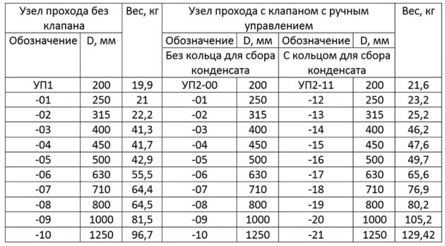 Таблица узлов прохода механического и автоматизированного для сбора конденсата