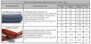 Техническая характеристика шлангов для ассенизаторских машин