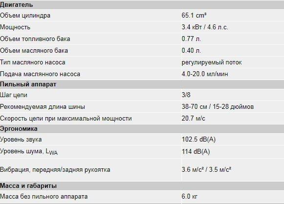 Технические характеристики Хускварна 365