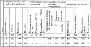 Технические характеристики бетона