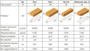 Технические характеристики клинкерного кирпича