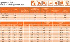 Технические характеристики продукции Aeroc