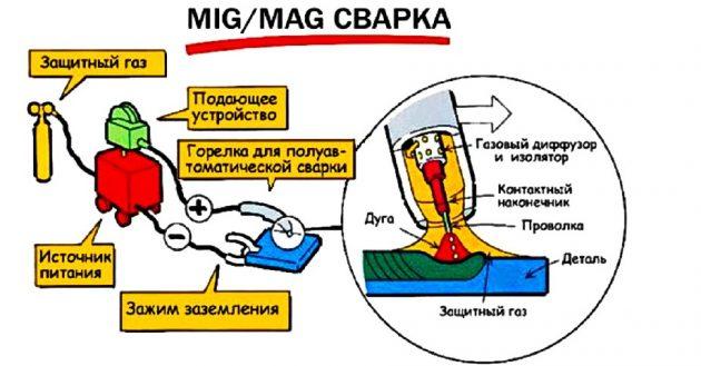 Технология MIG/MAG сварки