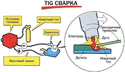 Технология TIG сварки