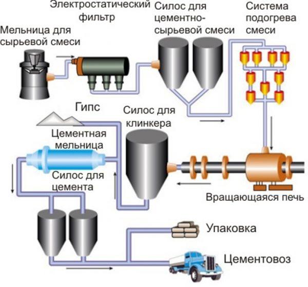 Технология приготовления цемента