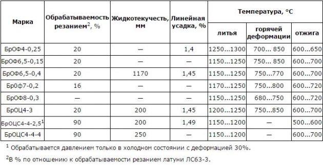Температура обработки и технические свойства оловянных бронз