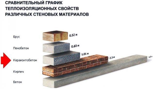 Теплоизоляционные свойства керамзитоблока