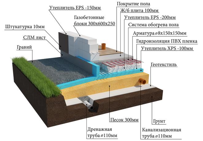 Теплоизоляция фундаментов УШП