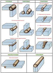 Типы сварных швов