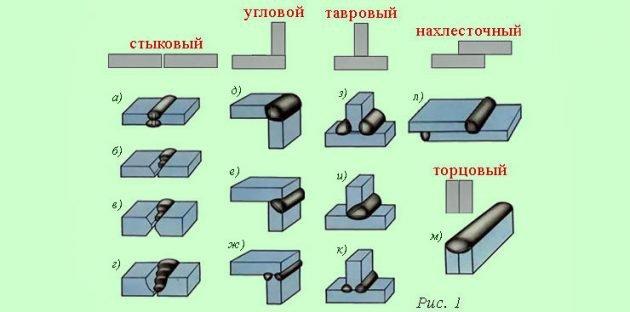 Типы сварных швов и соединений
