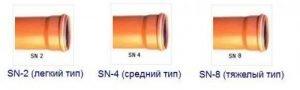 Три типа ПВХ труб в зависимости от прочности
