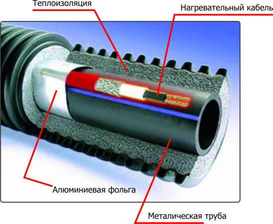 Труба канализации с нагревательным кабелем