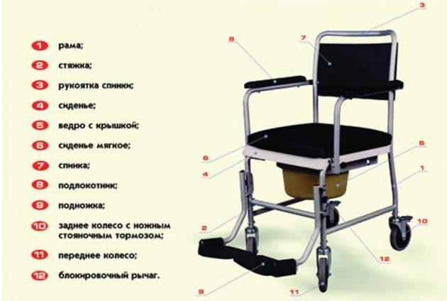 Туалет для инвалидов - устройство
