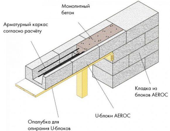 U-блок Aeroc в строительстве