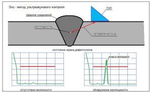 Углы направления ультразвуковых колебаний