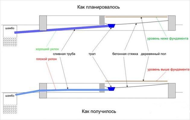Уклон канализационной трубы - план и факт
