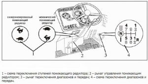 Управление коробкой передач трактора МТЗ-3022