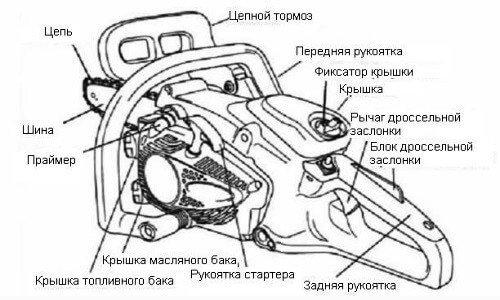 Устройство бензопилы Хускварна 142