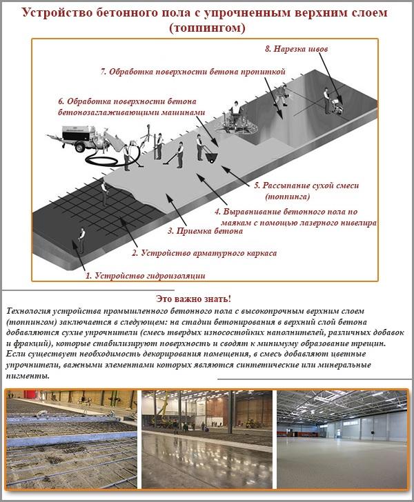 Устройство бетонного пола с топпингом