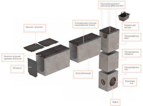 Устройство бетонных водоотводных лотков