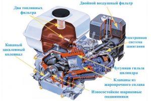 Устройство дизельного двигателя для мотоблока
