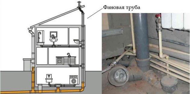 Устройство фановой канализационной трубы в доме