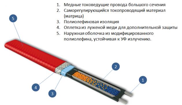 Устройство кабеля с саморегуляцией