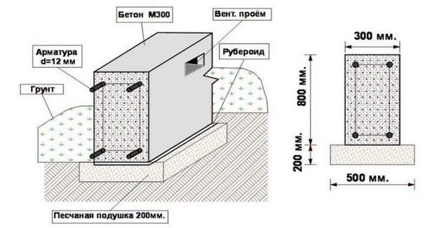 Устройство ленточного фундамента из бетона М300