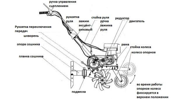 Устройство мотокультиватора