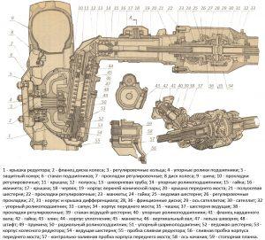 Устройство переднего моста МТЗ-82