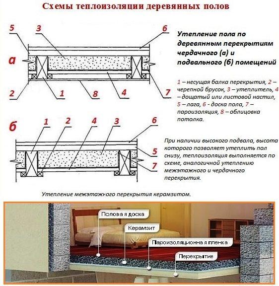 Утепление пола керамзитом - схема