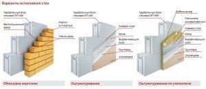 Варианты исполнения стен из газобетона