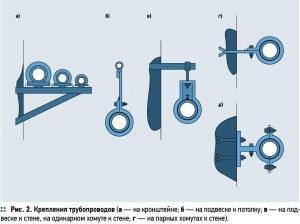 Виды креплений трубопроводов