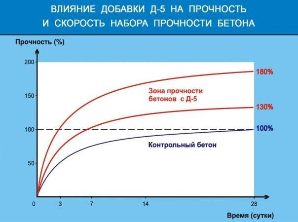 Влияние добавки Д-5 на прочность бетона