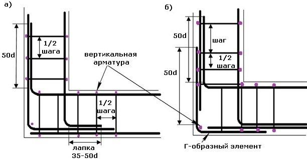 Вязание арматуры для фундамента