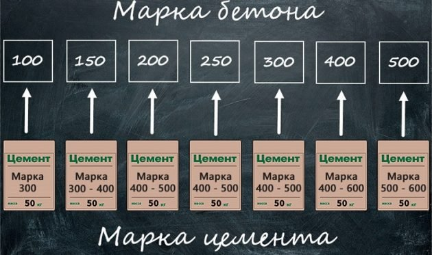 Выбор цемента в зависимости от марки бетона