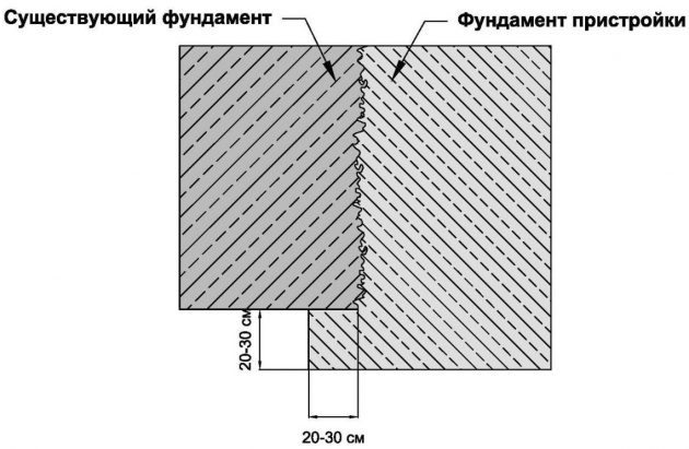 Жесткое соединение основания дома и пристройки