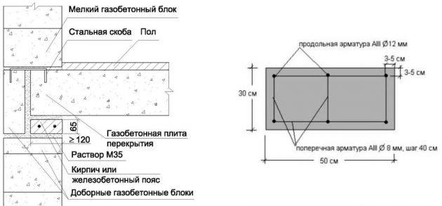 Заливка армопояса