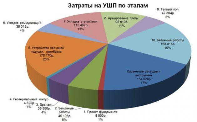 Затрати на фундамент УШП