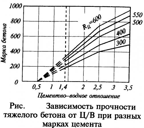 Зависимость прочности бетона от цементно-водного отношения