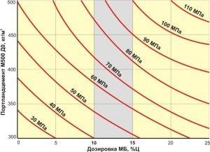 Зависимость прочности цемента М500 при сжатии от расхода цемента и дозировки модификатора