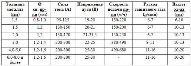 Зависимость толщины металла от разных характеристик полуавтоматической сварки