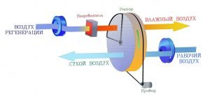 Адсорбционный осушитель воздуха - принцип работы