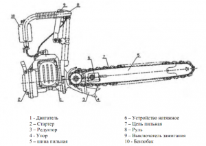 Бензопила Урал - устройство