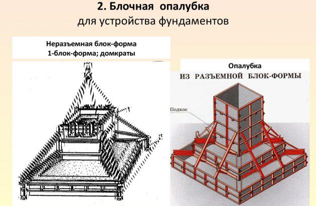 Блочная опалубка для устройства фундаментов