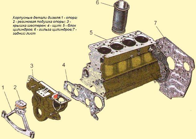 Корпусные детали дизеля Д-245