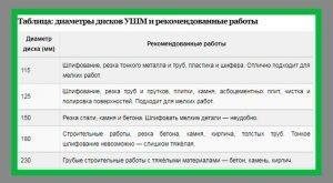 Диаметры дисков УШМ и рекомендованные работы