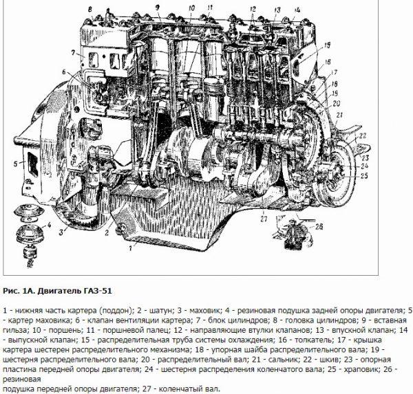 Двигатель ГАЗ-51