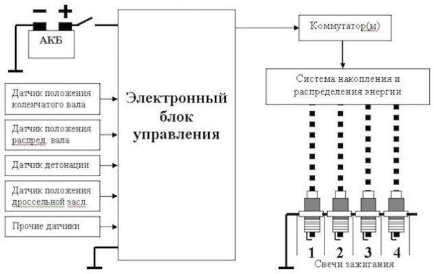 ЭБУ - схема подключения