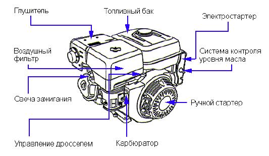 Элементы оборудования двигателя Honda GX 160